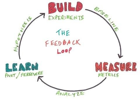Loop Build Measure Learn do Lean Startup