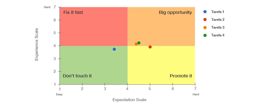 Gráfico expectation rating