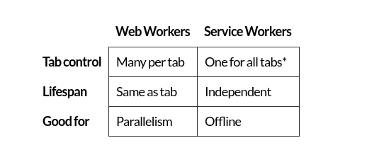 Web Workers e Service Workers