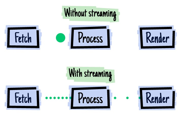 Web Streams